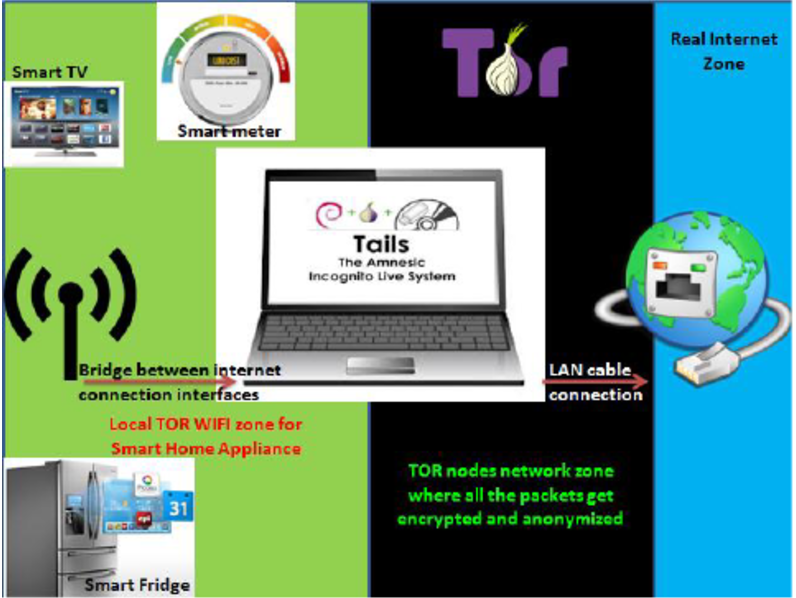 Tor WiFi network for smart home appliances